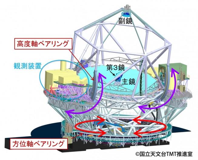 望遠鏡全体図